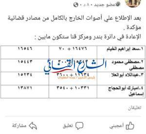 aljornal.com - الجورنال - حقيقة النتائج الفيسبوكية للجولة الأولى بقنا – الشارع القنائي
