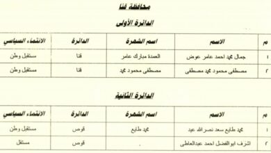 Photo of عاجل  ننشر أسماء الفائزين في انتخابات مجلس النواب بقنا